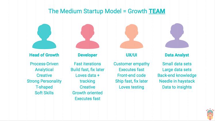 Growth Team