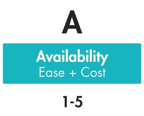 availability-brass-method