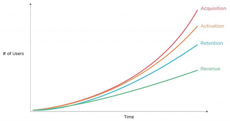 brass-customer-acqusition-topline-growth