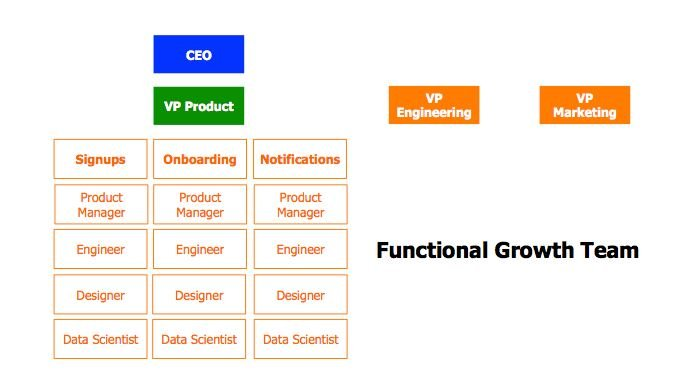 Growth Team Model Functional
