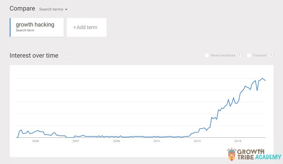 Growth Hacking Google Trend