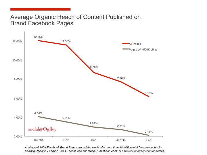 Organic Reach of Content