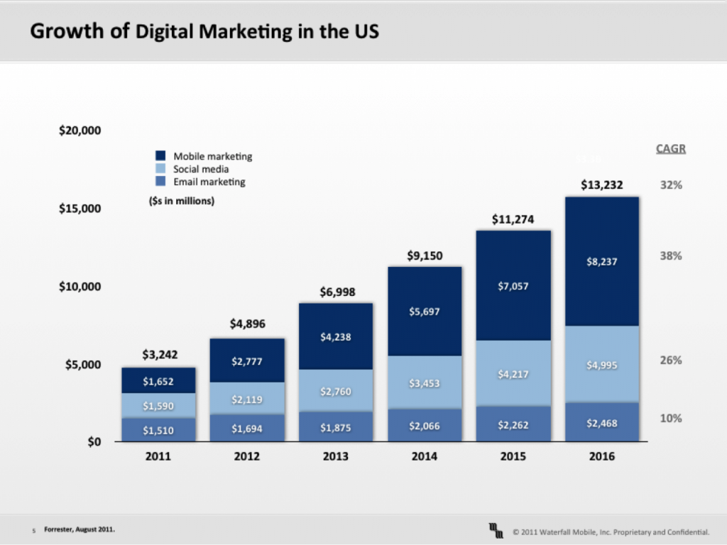 growth of digital direct marketing