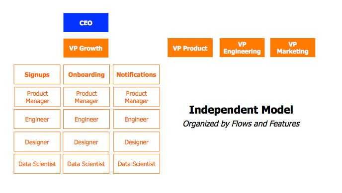 Growth Team Model Independent