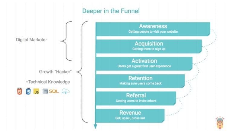 Pirate Funnel Digital Marketing Growth Hacking