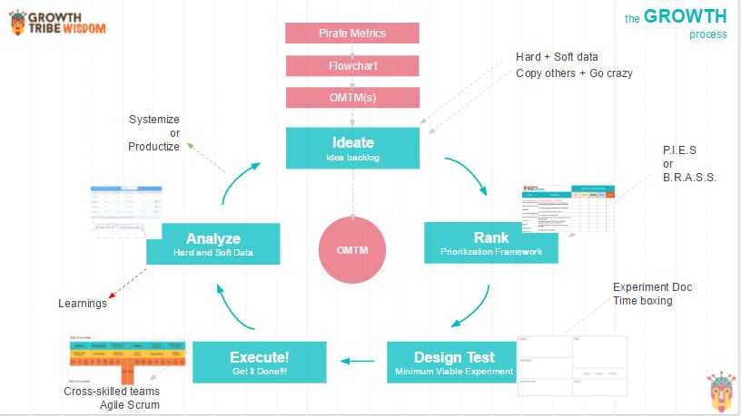 Growth Hacking Process OMTM