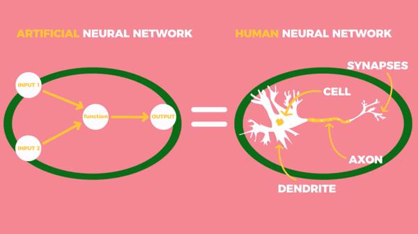 Diagram showing an artificial neural network