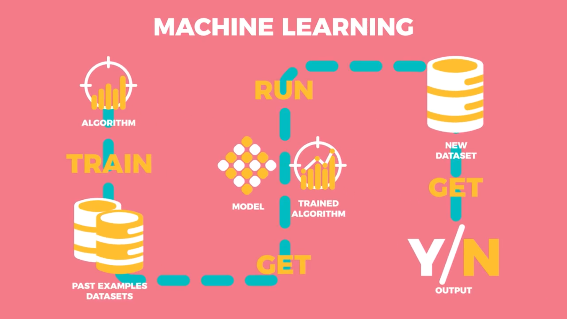 Diagram showing machine learning