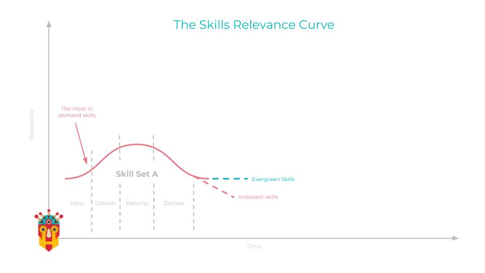 Skills Adoption Curve (1)