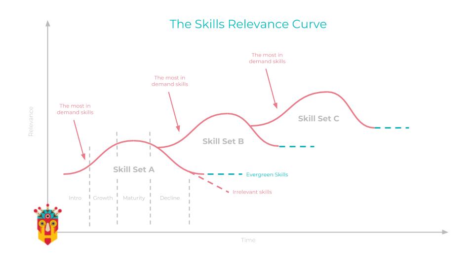 Skills Adoption Curve