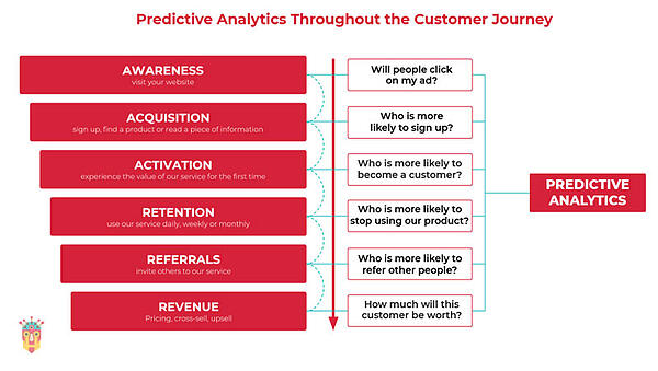 predictive-analytics-throughout-the-customer-journey