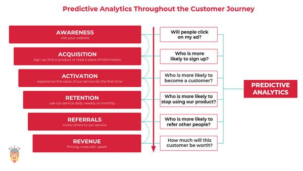predictive-analytics-throughout-the-customer-journey