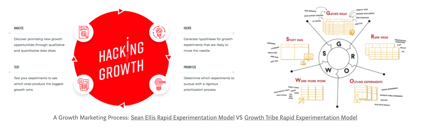 rapid experimentation model