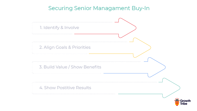 securing management buy in
